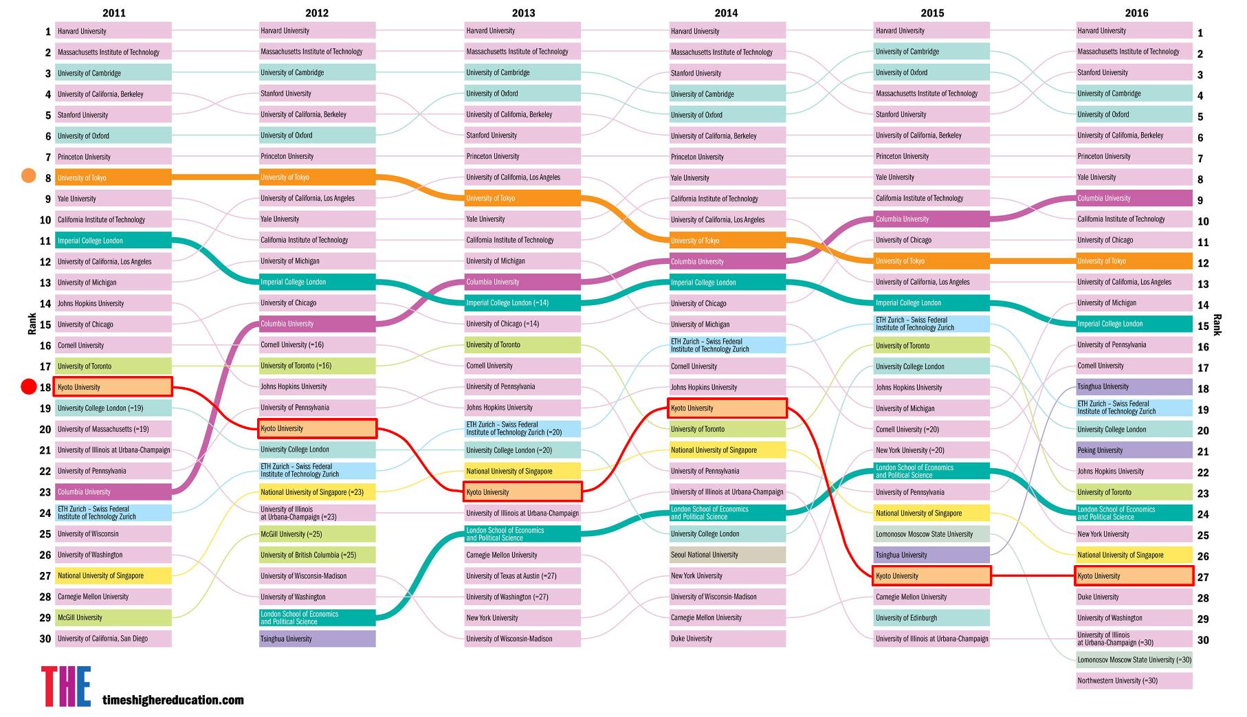 世界名門大学ランキングトップ30の6年間の変遷